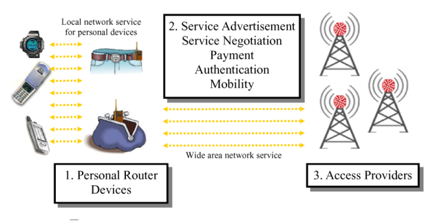 Personal Router Conceptual Model